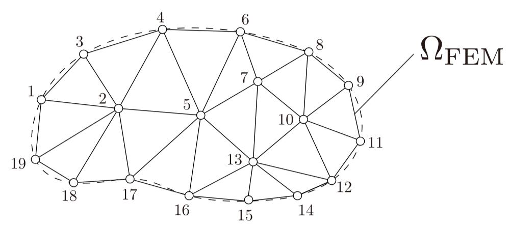 有限要素離散化した後の計算領域