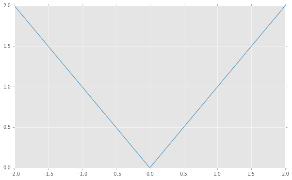 standard_deviation_absline-compressor.png
