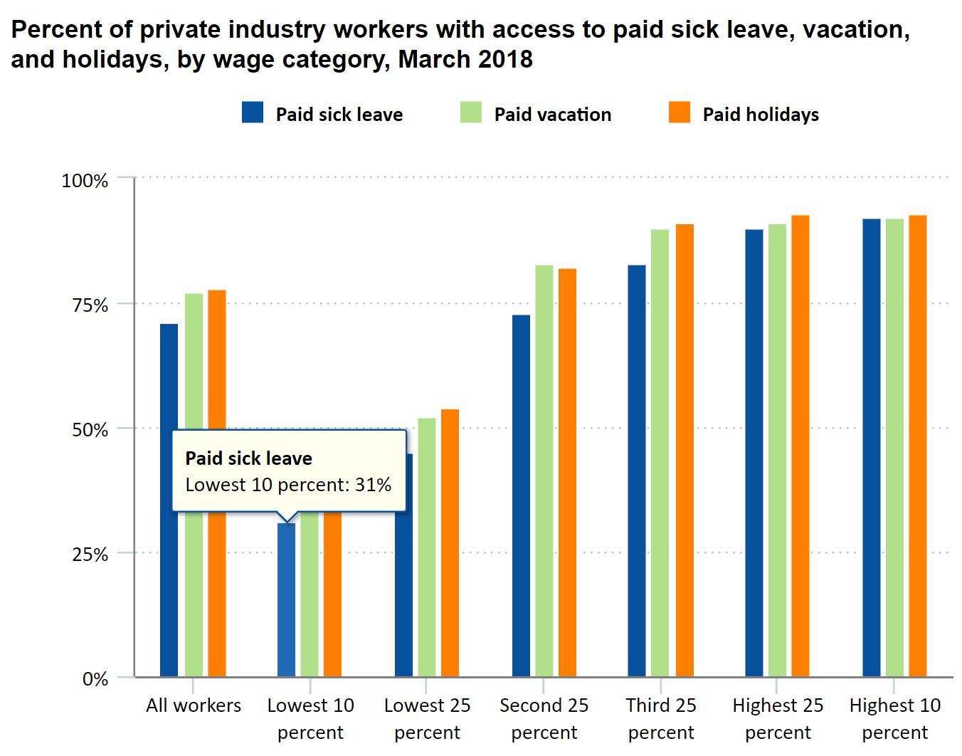 最も貧しいアメリカ人は病気休暇を持っていないので、仕事に行くしかない。