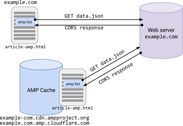 CORS example
