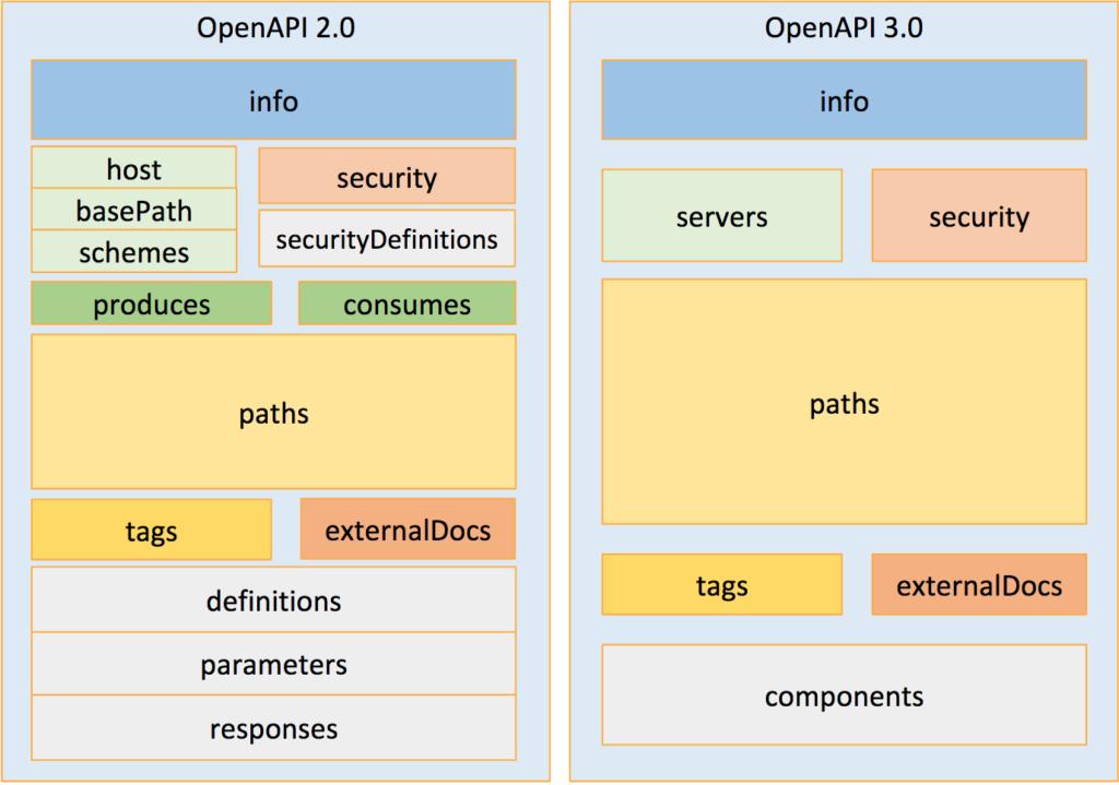 引用: openAPI initiative
